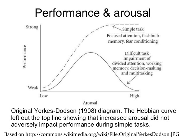 image of yerkes dodson diagram arousal
