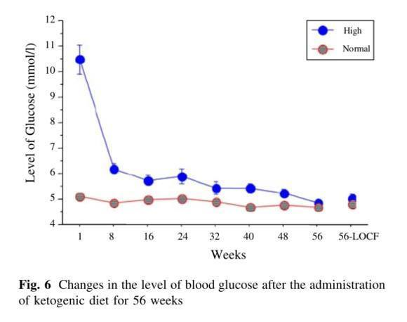 ketogenic blood glucose level